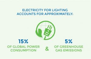 Lighting energy savings