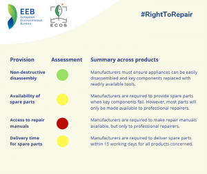 ECOS right to repair