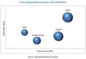 Smart Lighting Market by region 2018-2023